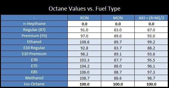 Không phải loại xăng nào cũng dùng được cho tất cả các loại động cơ ô tô xe máy